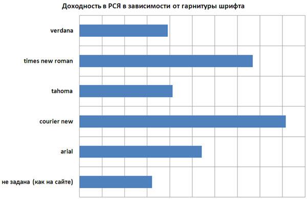 Влияние гарнитуры (типа) шрифта на доходности рекламы