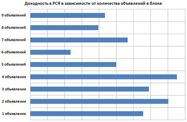 Яндекс Директ объявления - доходность  от количества объявлений в блоке