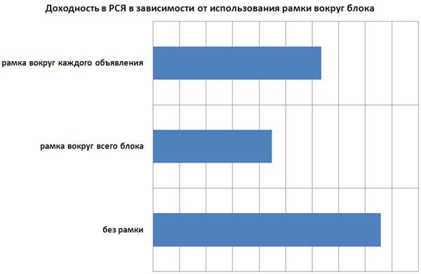 Рекламные блоки Яндекс.Директ более кликабельны без рамок
