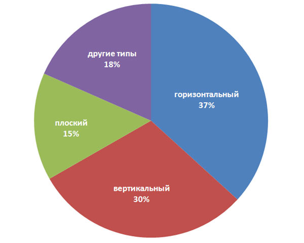 Диаграмма популярности блоков Яндекс.Директ