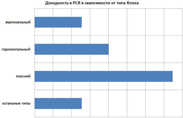 Самые доходные типы блоков Яндекс.Директ