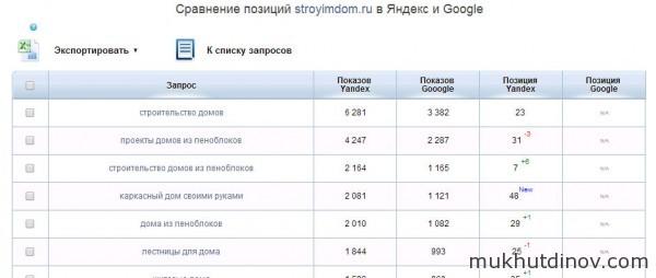 Сравнение позиций сайта в выдаче Яндекса и Google