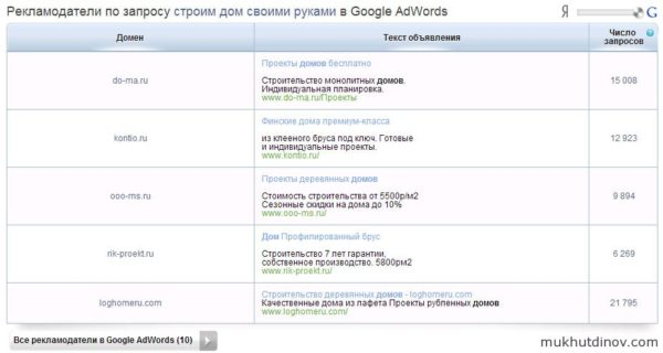 Информация о рекламодателях Google AdWords