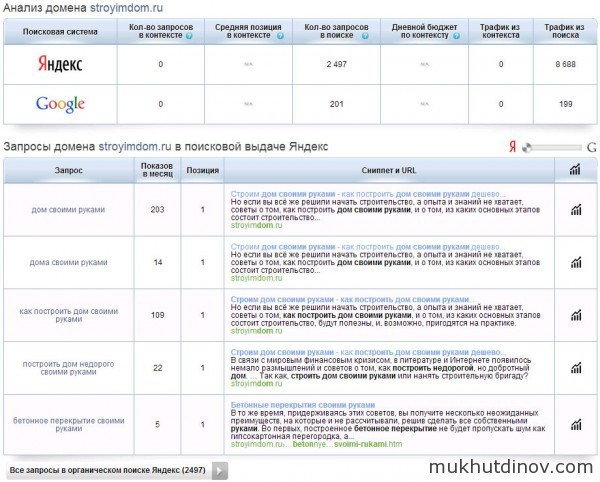 Результат анализа домена stroyimdom.ru