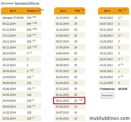 На скриншоте видно, что тИЦ сайта не изменялся с 6 ноября 2012 года