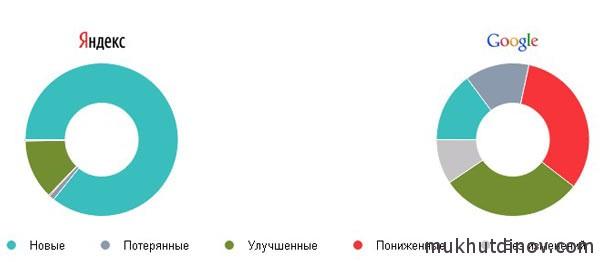 Неожиданно, но факт - Яндекс весьма круто приподнял сайт