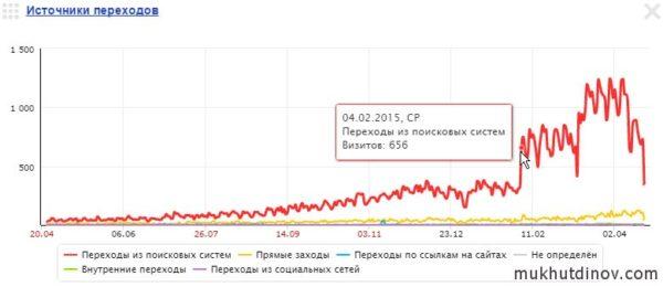 Резкий скачок посещаемость на сайте после снятия большого количества временных ссылок