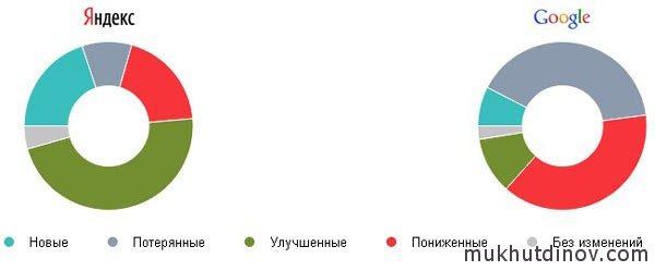 После снятия временных ссылок, на Яндексе наблюдается рост, а на Google падение позиций