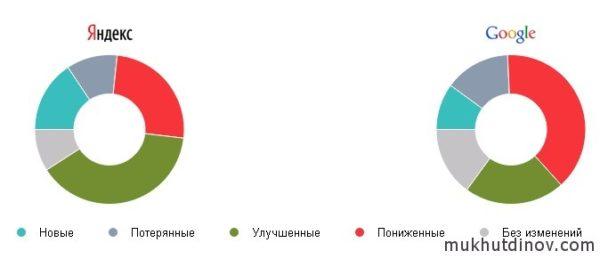 После снятия арендных ссылок, позиции в Яндексе улучшились, в Google несколько просели
