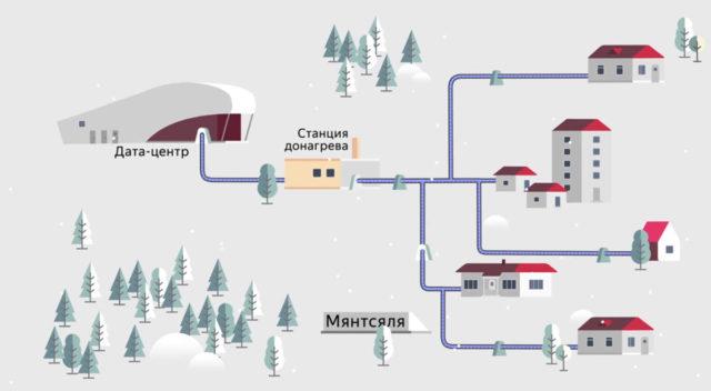 Сервера Яндекса нагревают воду жителей Финляндии