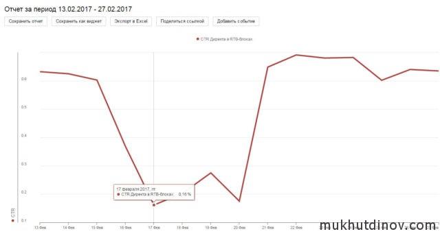 Средний CTR с фиксированным рекламным блоком РСЯ около 0,65%. После снятия фиксации CTR падал ниже 0,2% (кликабельно)